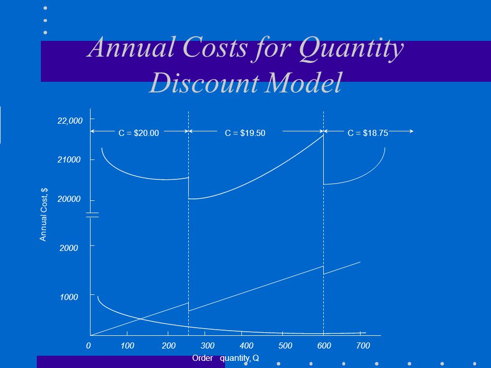 Annual Costs for Quantity Discount Model