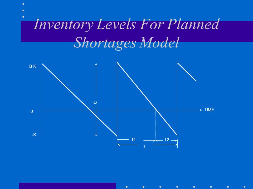 Inventory Levels For Planned Shortages Model