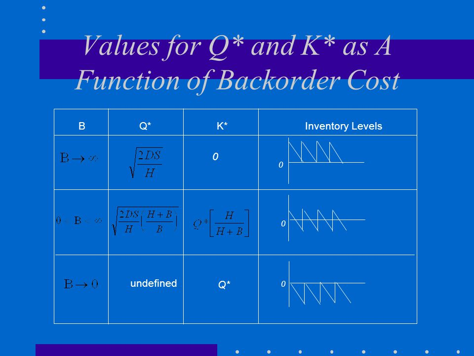 Values for Q* and K* as A Function of Backorder Cost