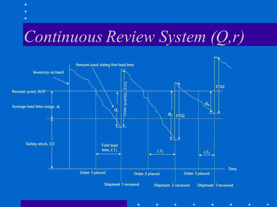 Continuous Review System (Q,r)
