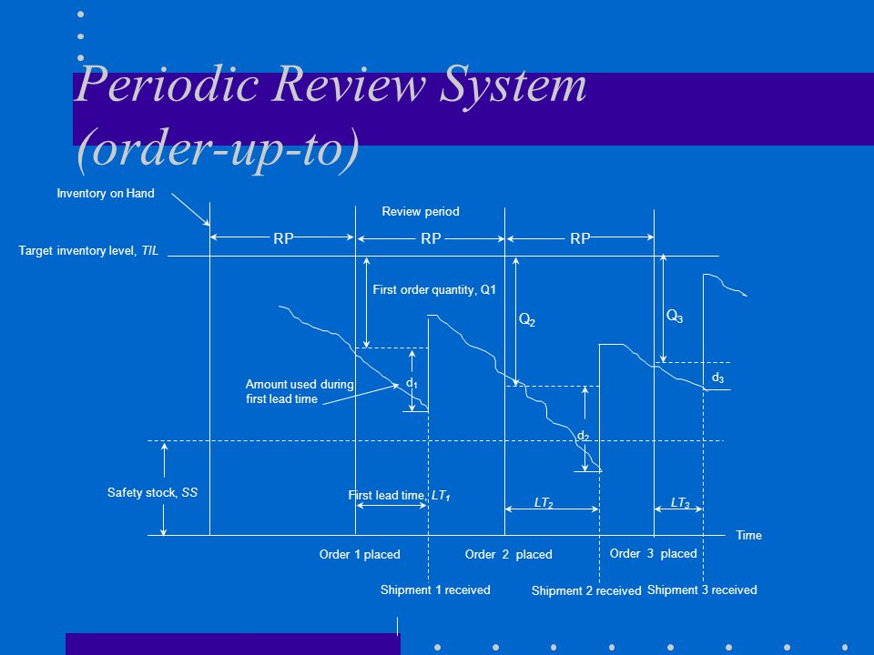 Periodic Review System (order-up-to)