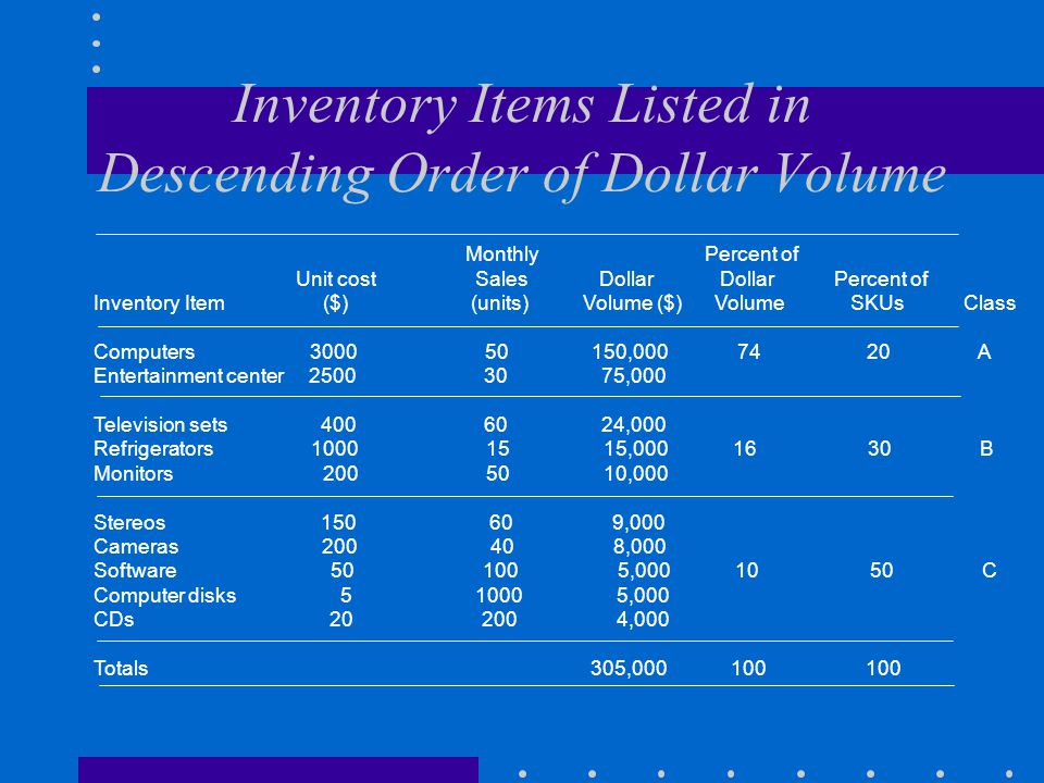 Inventory Items Listed in Descending Order of Dollar Volume
