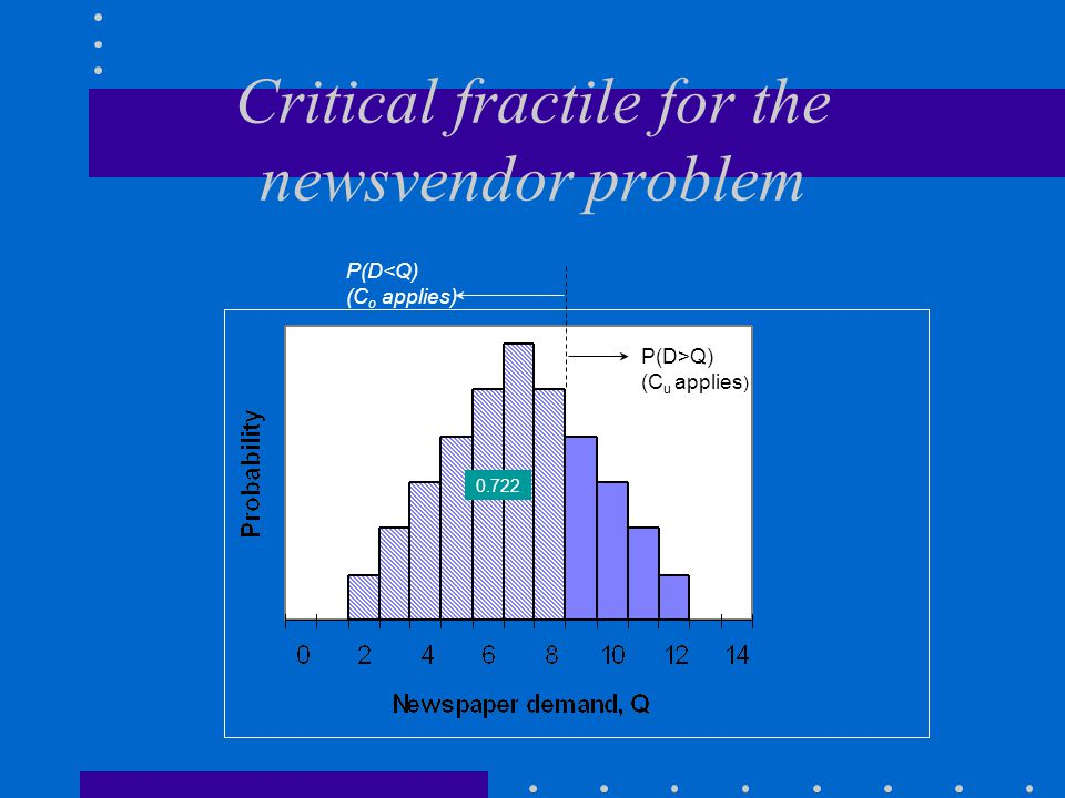 Critical fractile for the newsvendor problem