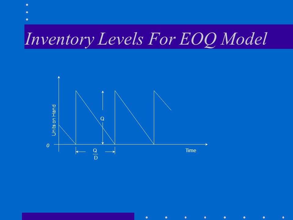Inventory Levels For EOQ Model