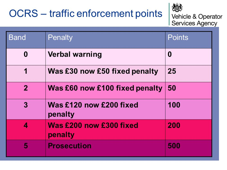 OCRS – traffic enforcement points