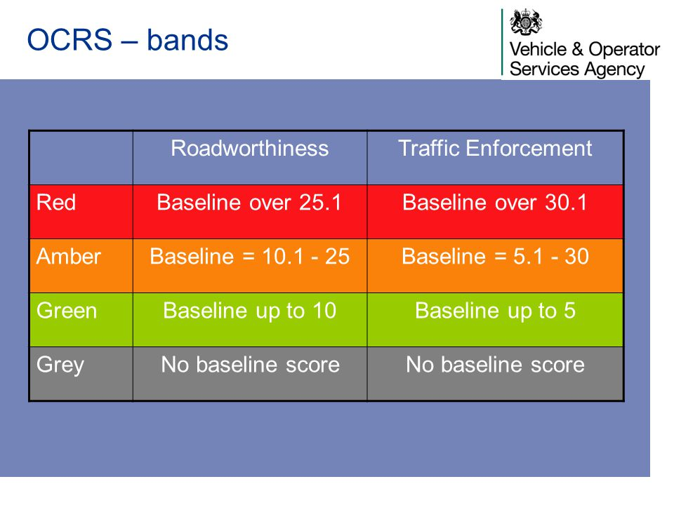 OCRS – bands Roadworthiness Traffic Enforcement Red Baseline over 25.1