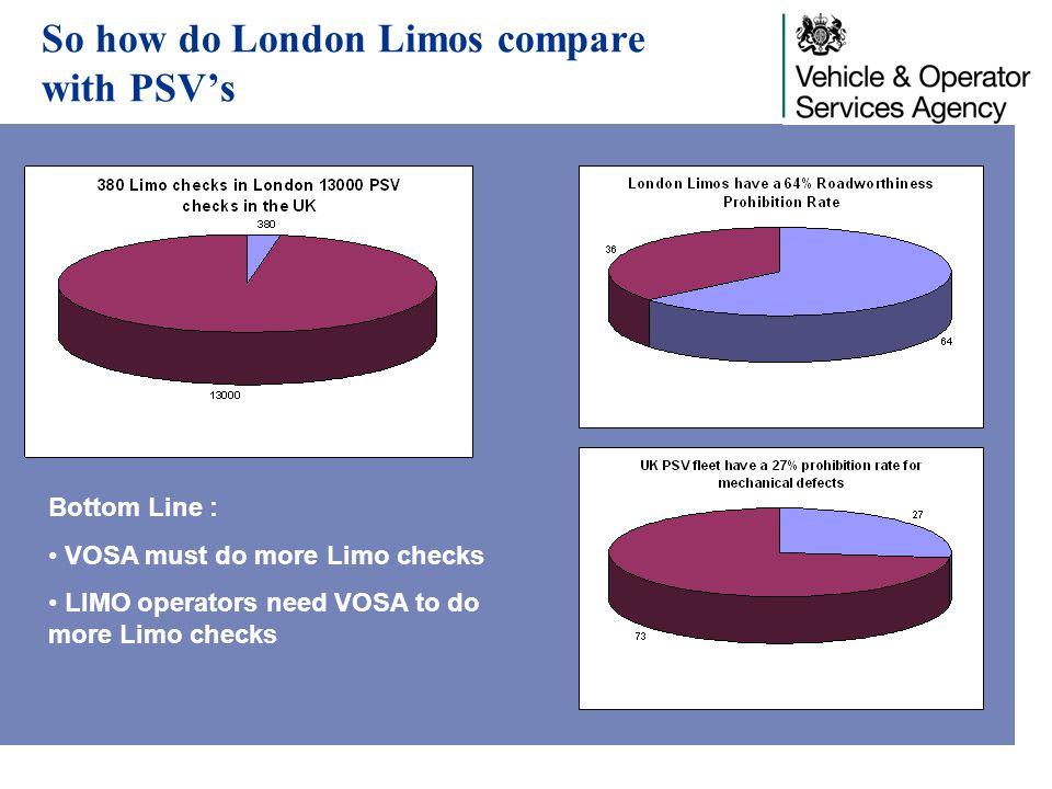 So how do London Limos compare with PSV's