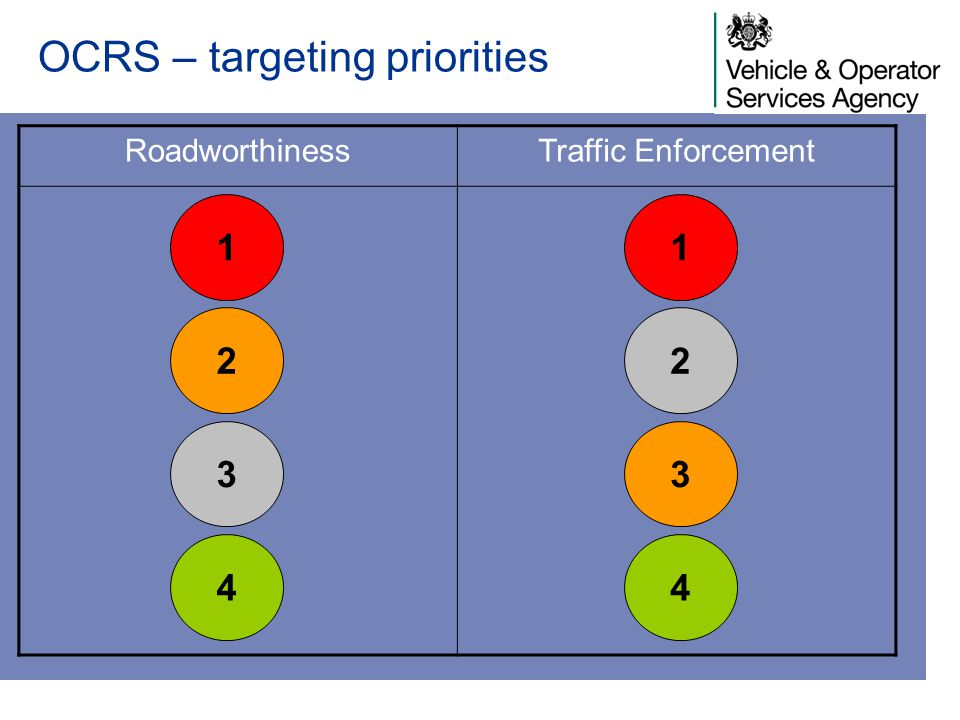 OCRS – targeting priorities