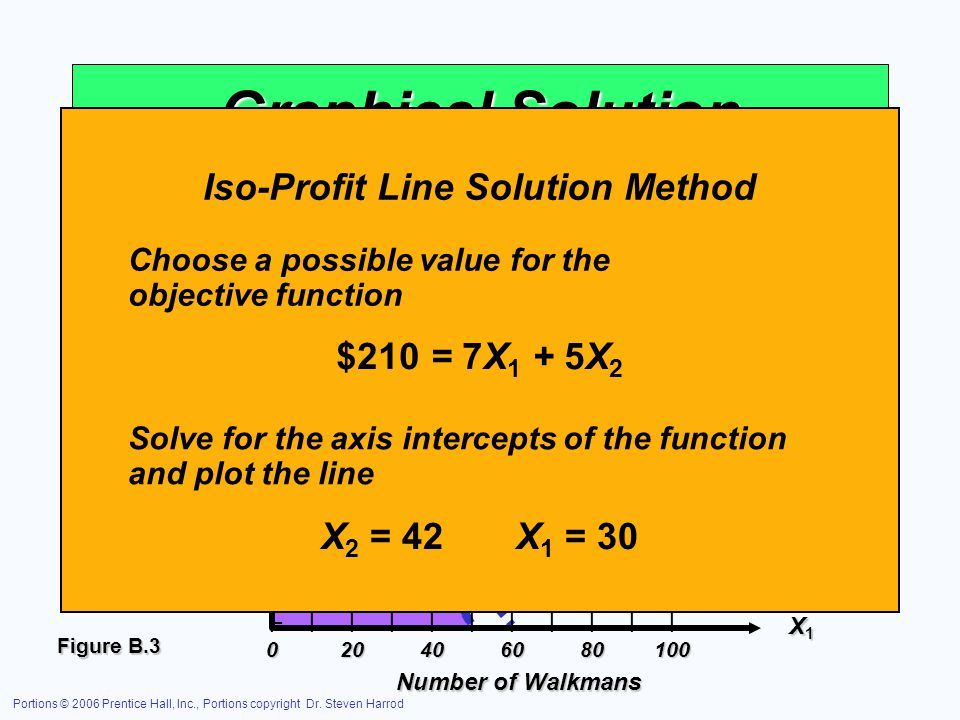 Graphical Solution Iso-Profit Line Solution Method $210 = 7X1 + 5X2