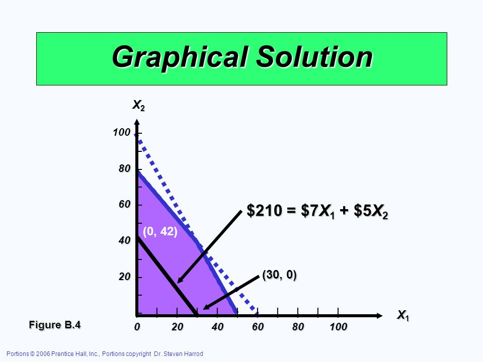 Graphical Solution $210 = $7X1 + $5X2 X2 (0, 42) (30, 0) X1 – 80 –