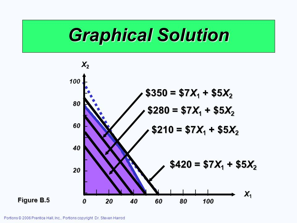 Graphical Solution $350 = $7X1 + $5X2 $280 = $7X1 + $5X2