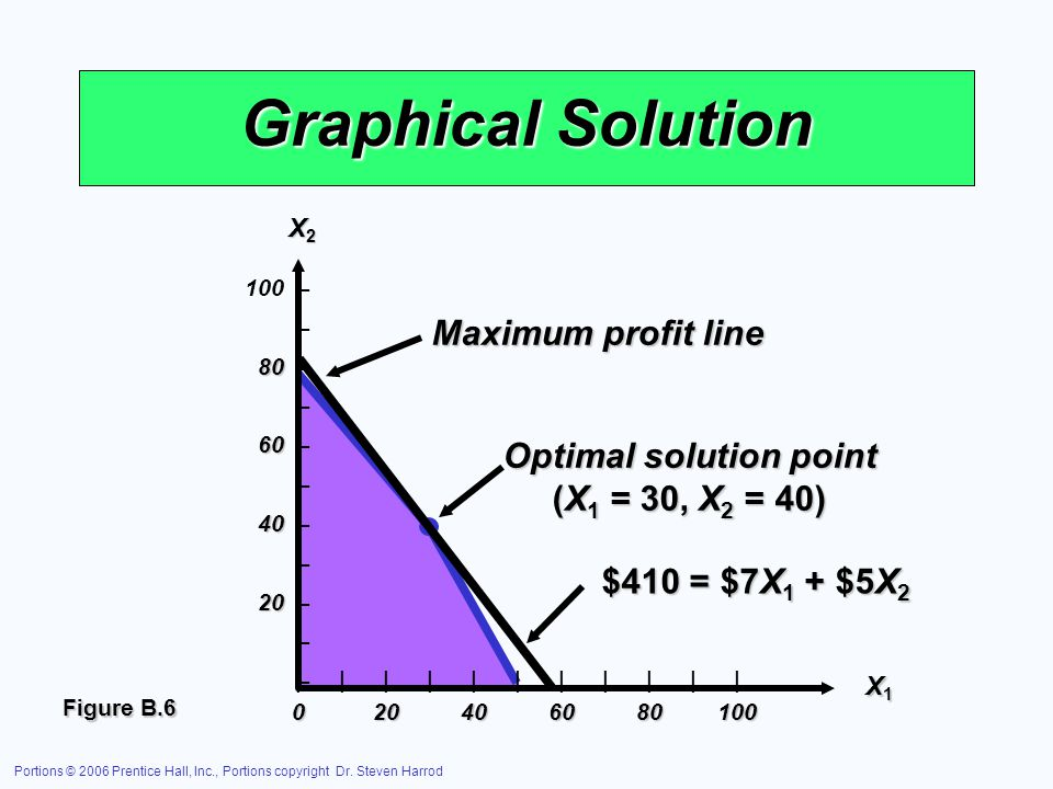 Optimal solution point
