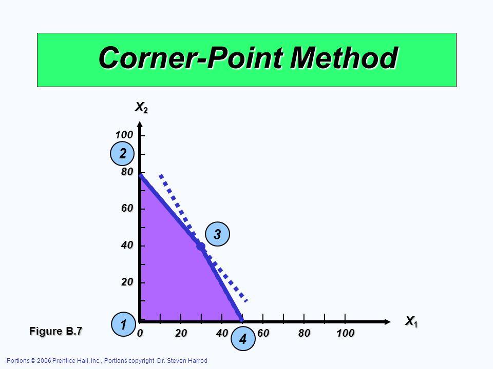 Corner-Point Method 2 3 1 4 X2 X1 – 80 – 60 – 40 – 20 –
