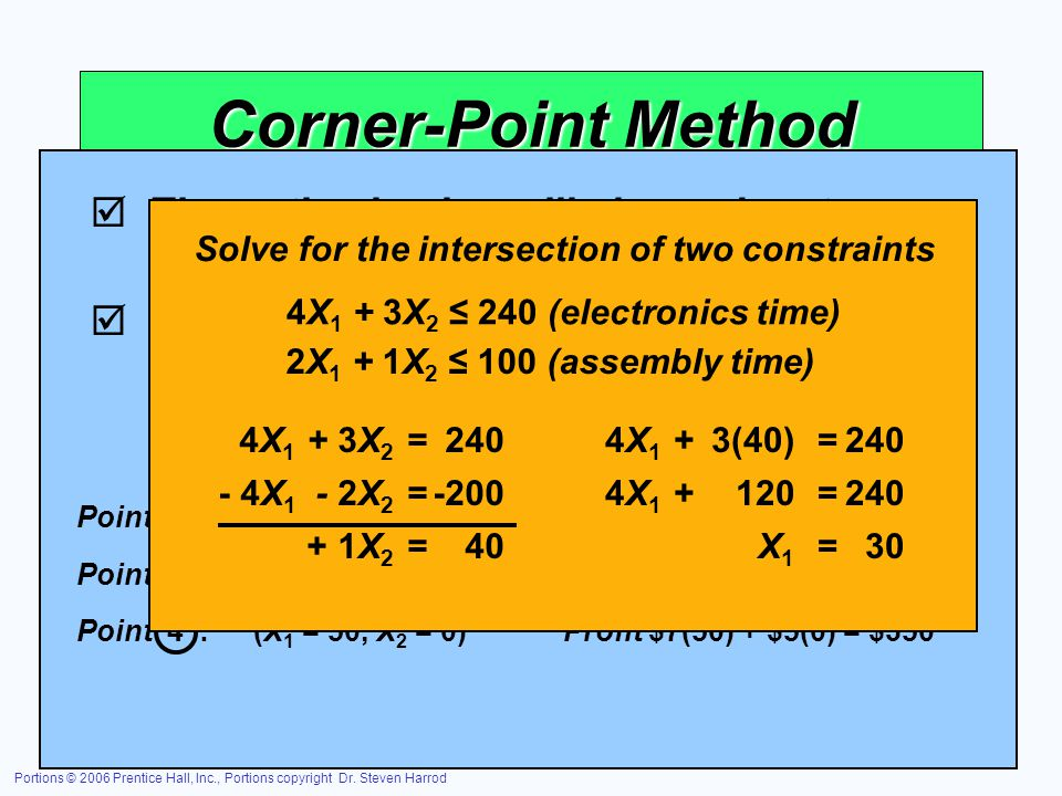 Corner-Point Method The optimal value will always be at a corner point