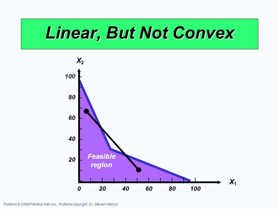 Linear, But Not Convex X2 Feasible region X1 – 80 – 60 – 40 – 20 –