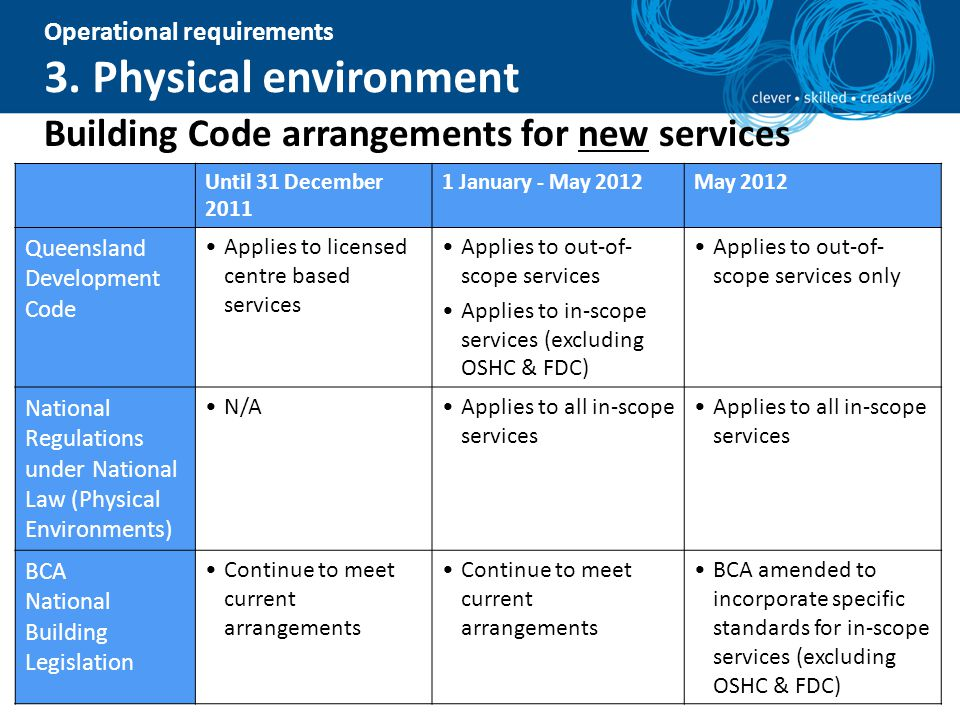 Building Code arrangements for new services