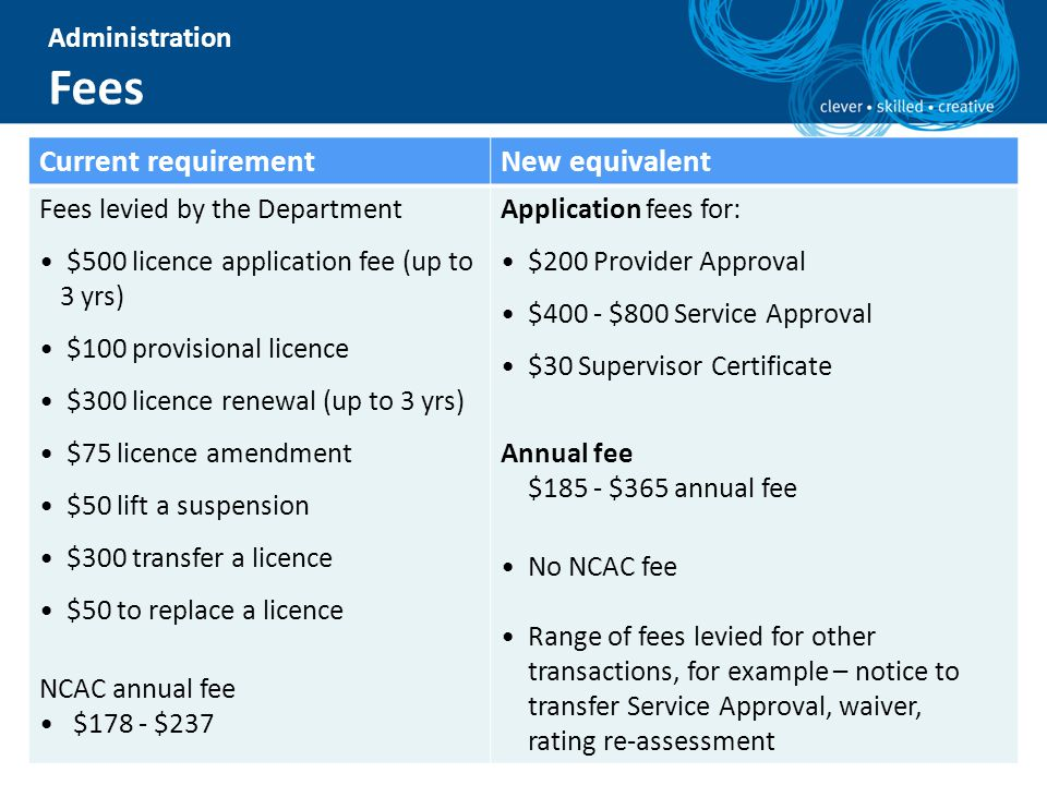 Fees Current requirement New equivalent Administration