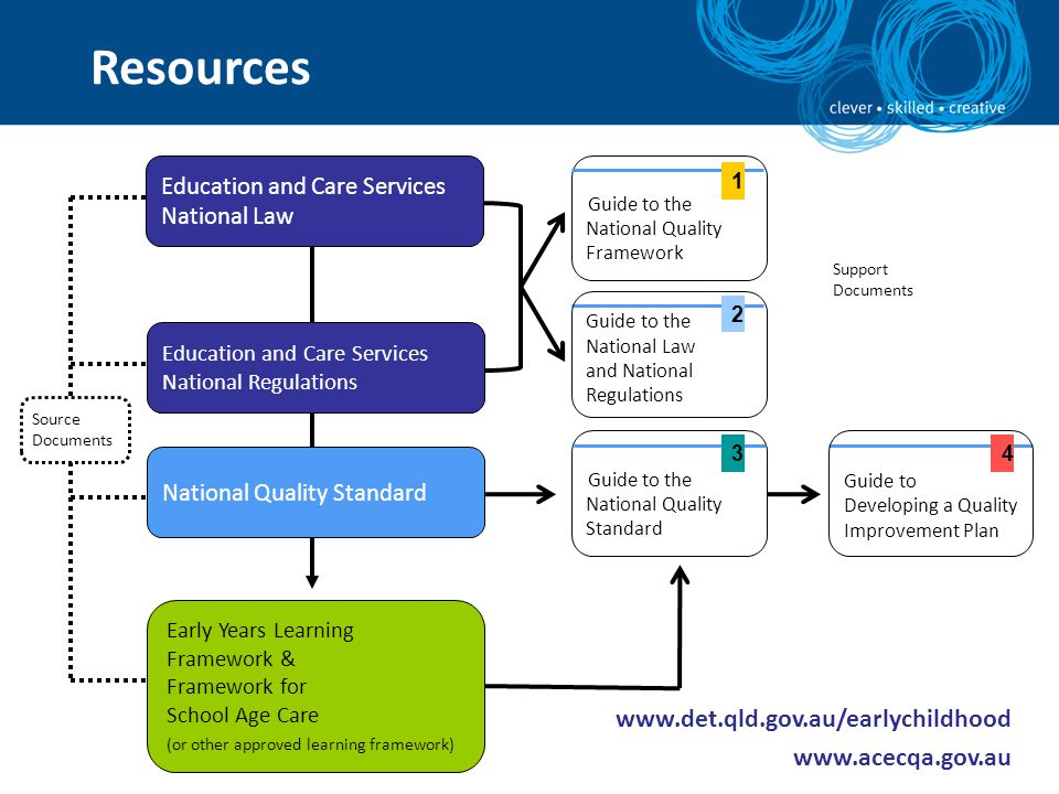 Resources www.det.qld.gov.au/earlychildhood www.acecqa.gov.au