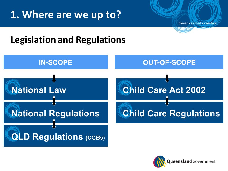 1. Where are we up to Legislation and Regulations National Law