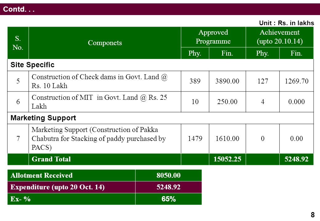 Construction of Check dams in Govt. Land @ Rs. 10 Lakh 389 3890.00 127