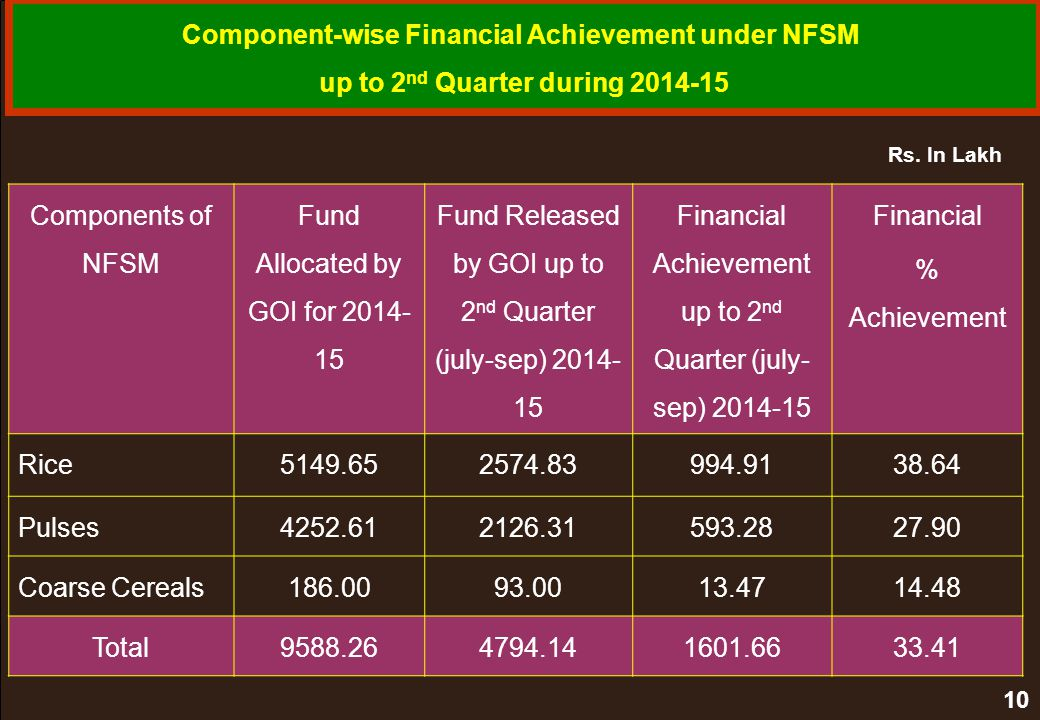 Component-wise Financial Achievement under NFSM
