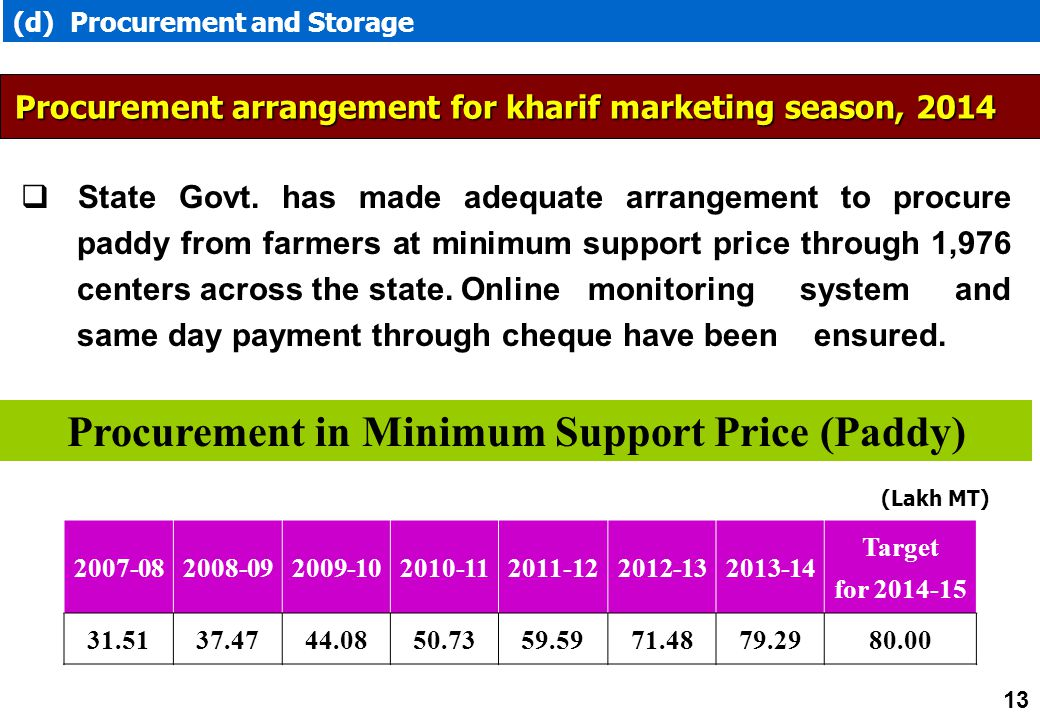 Procurement in Minimum Support Price (Paddy)