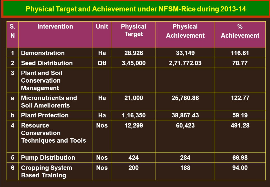 Physical Target and Achievement under NFSM-Rice during 2013-14