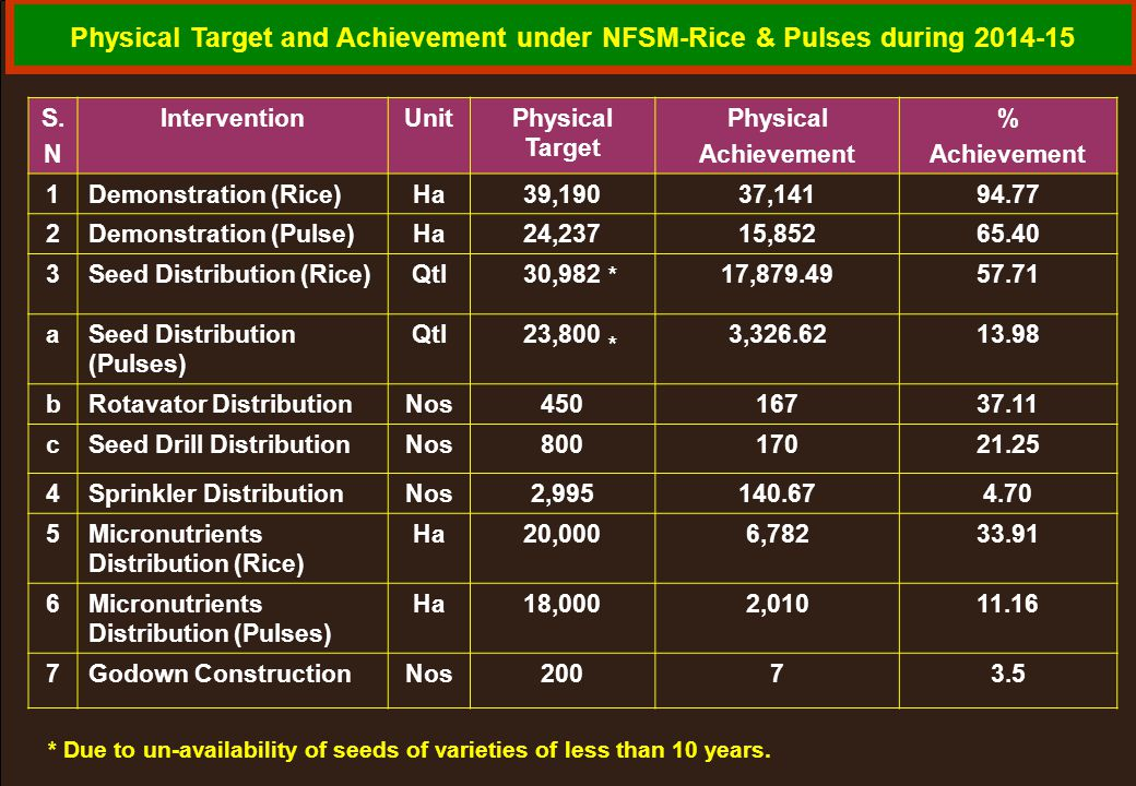 Physical Target and Achievement under NFSM-Rice & Pulses during 2014-15