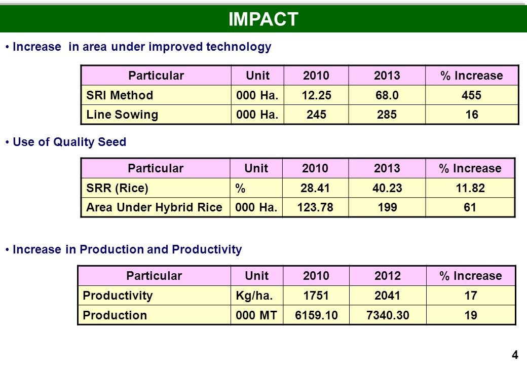 IMPACT Increase in area under improved technology Particular Unit 2010