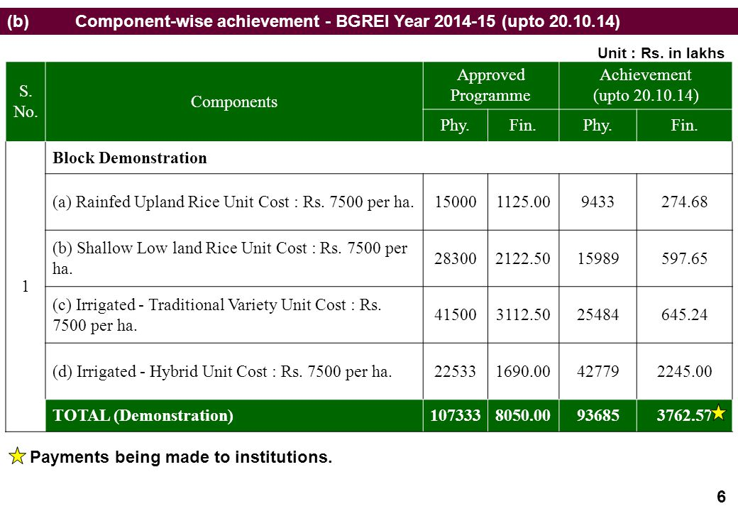 (b) Component-wise achievement - BGREI Year 2014-15 (upto 20.10.14) S.