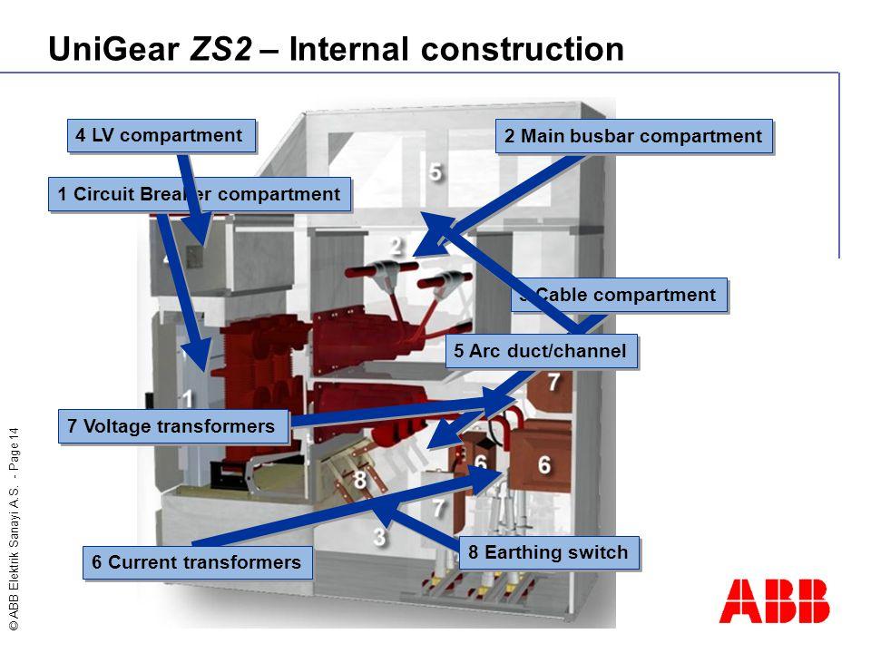 UniGear ZS2 – Internal construction