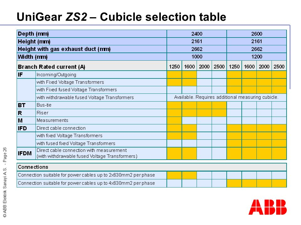 UniGear ZS2 – Cubicle selection table