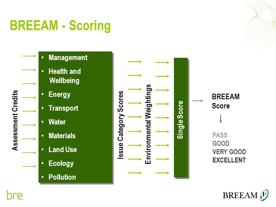 BREEAM - Scoring Management Health and Wellbeing Energy Transport