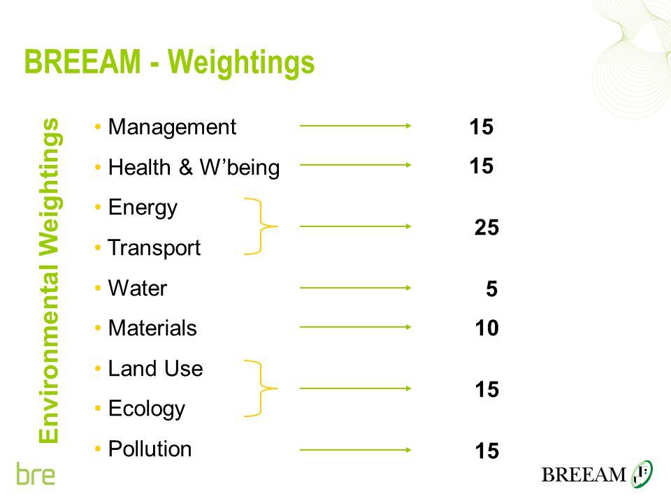 Environmental Weightings