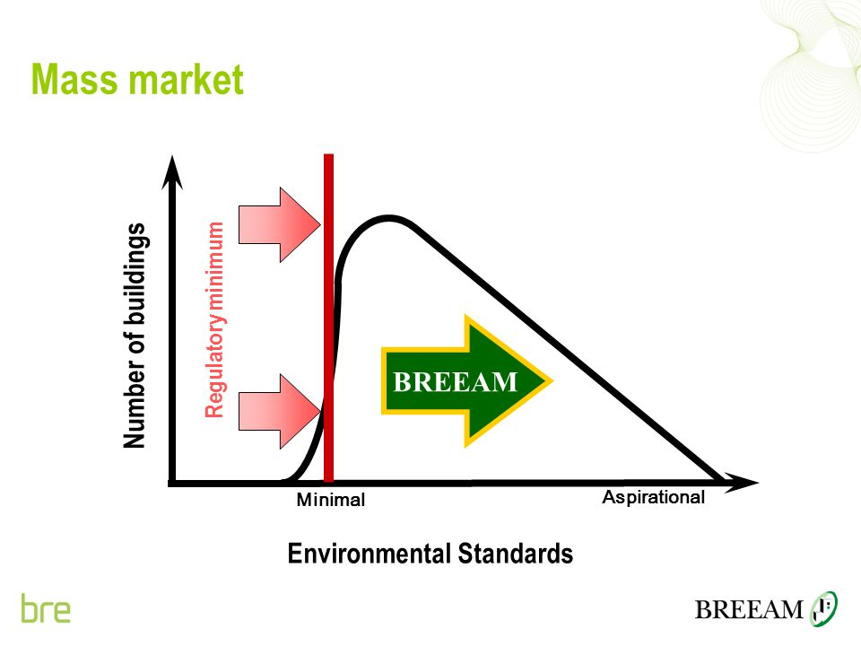 Mass market Number of buildings BREEAM Environmental Standards