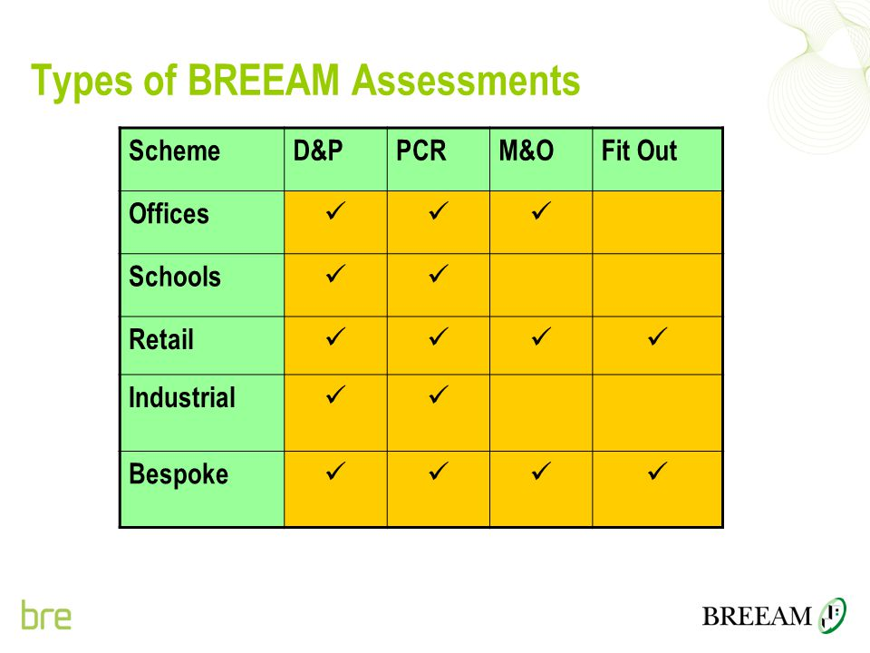 Types of BREEAM Assessments