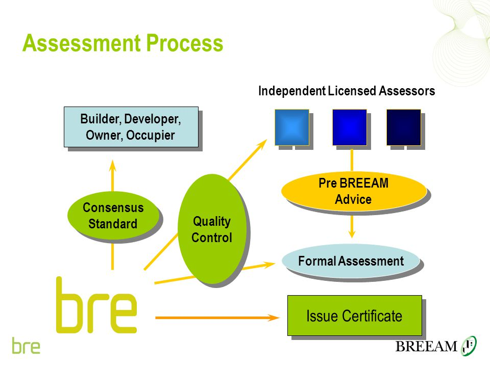 Assessment Process Issue Certificate Independent Licensed Assessors