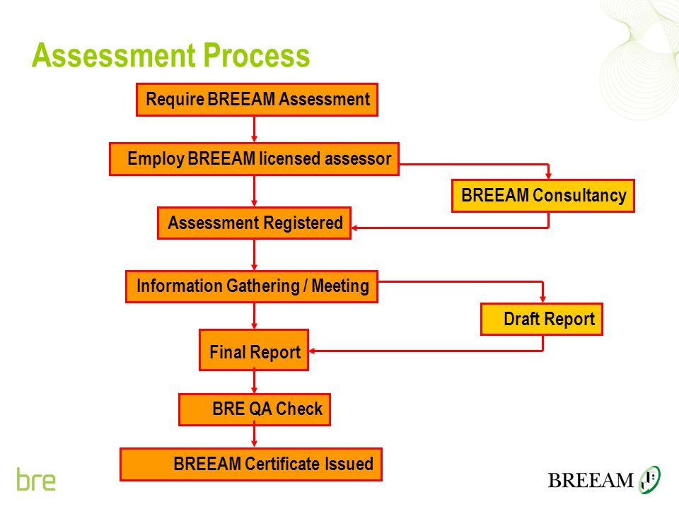 Assessment Process Require BREEAM Assessment