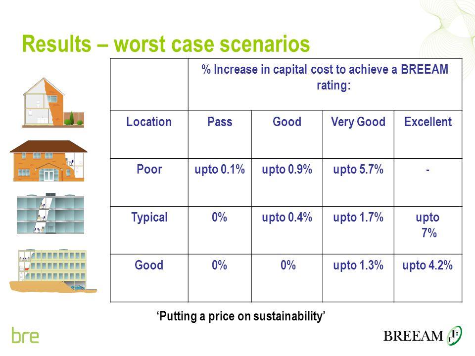 Results – worst case scenarios