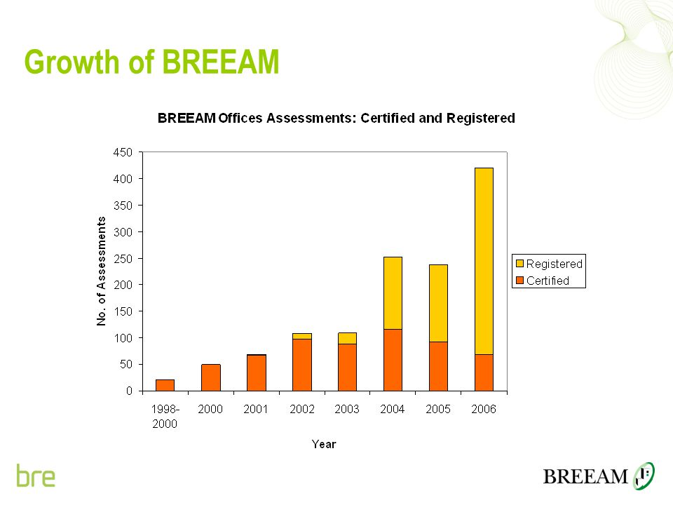 Growth of BREEAM Growth