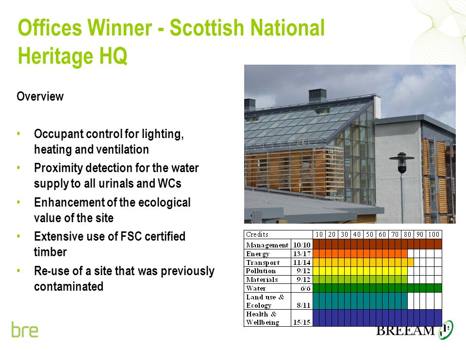 Offices Winner - Scottish National Heritage HQ