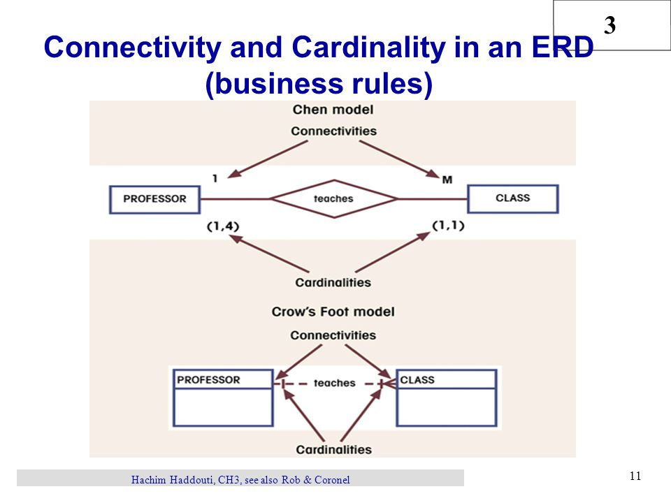 Connectivity and Cardinality in an ERD (business rules)