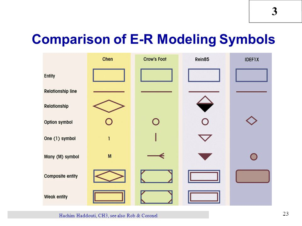 Comparison of E-R Modeling Symbols