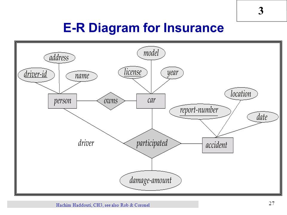 Draw The Er Diagram Of Car Insurance Company
