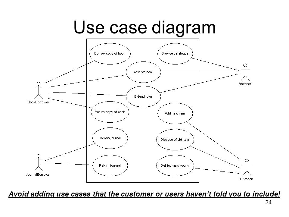 Use case diagram Avoid adding use cases that the customer or users haven't told you to include!