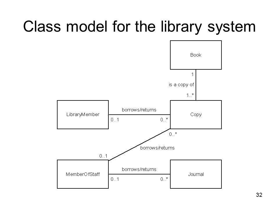 Class model for the library system