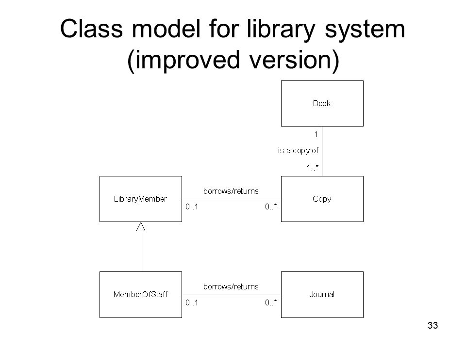 Class model for library system (improved version)