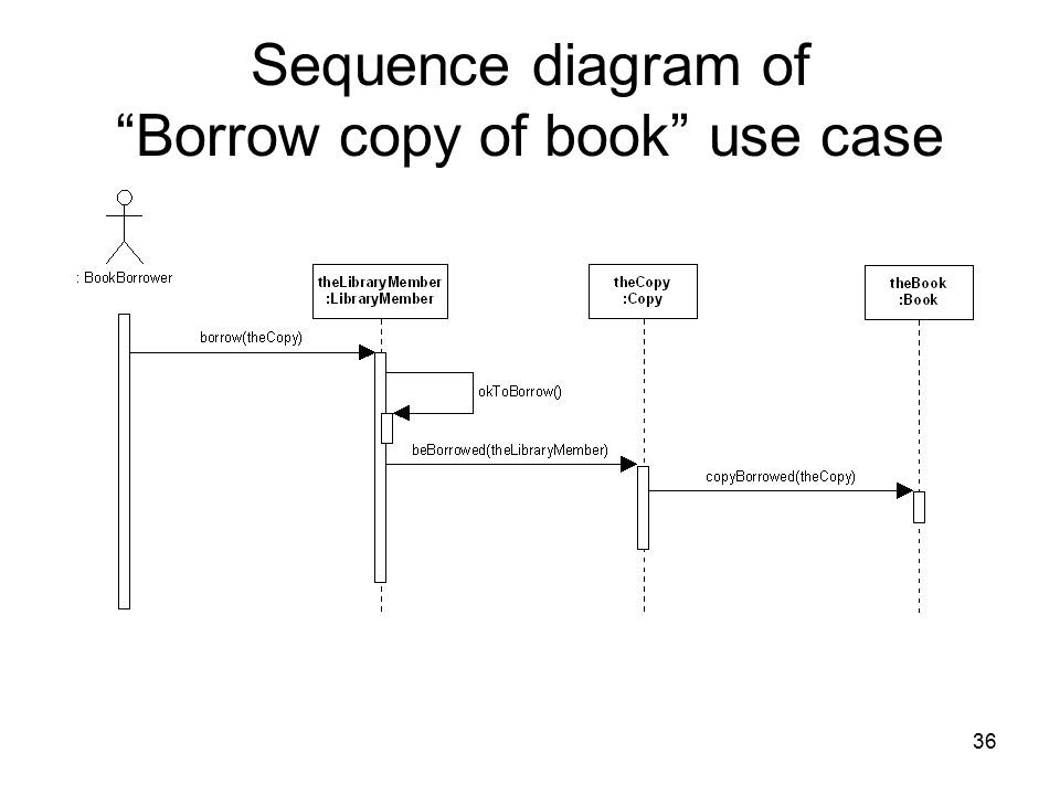 Sequence diagram of Borrow copy of book use case
