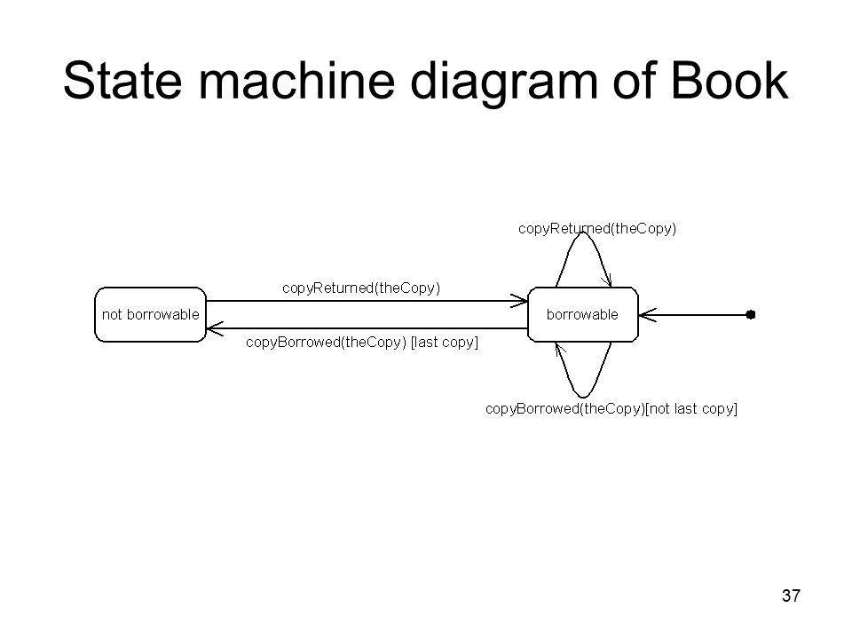 State machine diagram of Book