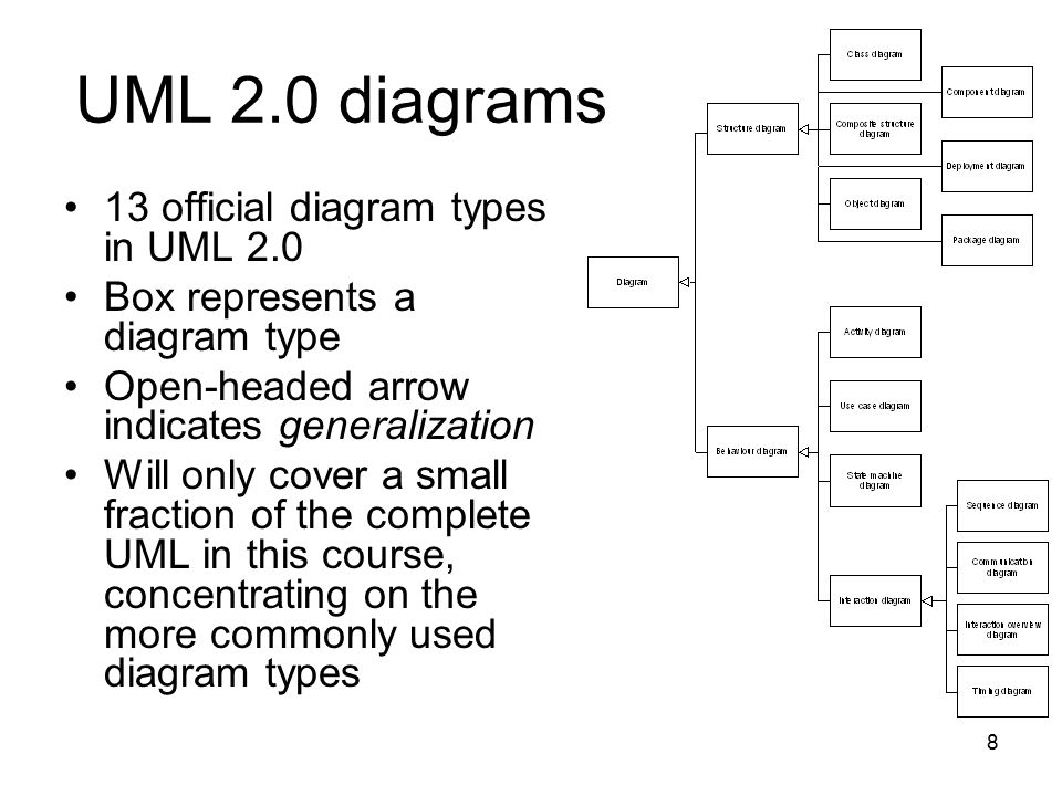 UML 2.0 diagrams 13 official diagram types in UML 2.0